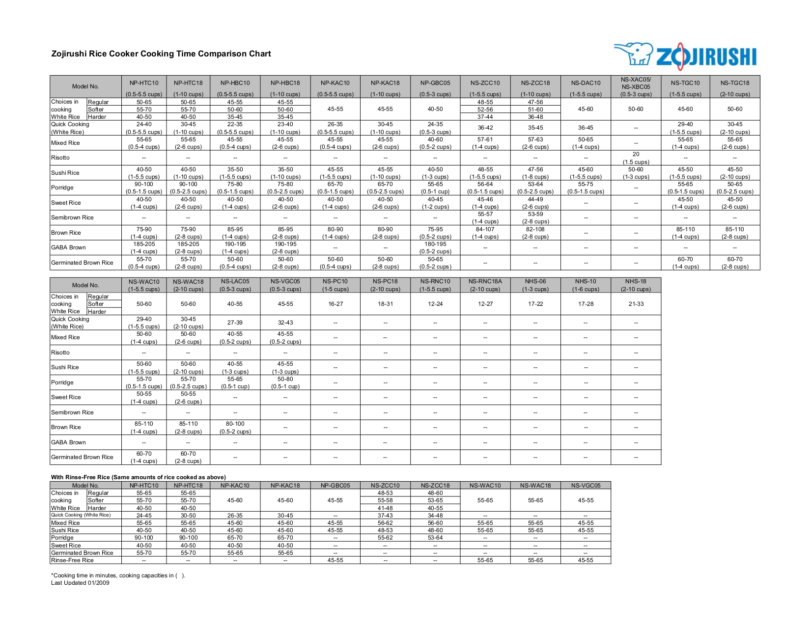 pdf for Zojirushi Other NHS-10 Steamers manual