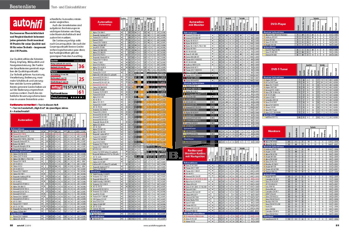 pdf for Crunch Car Amplifier PowerZone P 900.4 manual