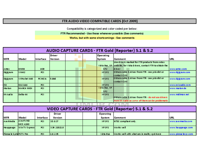 pdf for Avermedia Other AVerTV DVB-T USB TV Tuner Cards manual