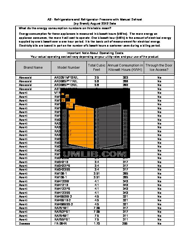 pdf for Avanti Refrigerator RM1732PS manual