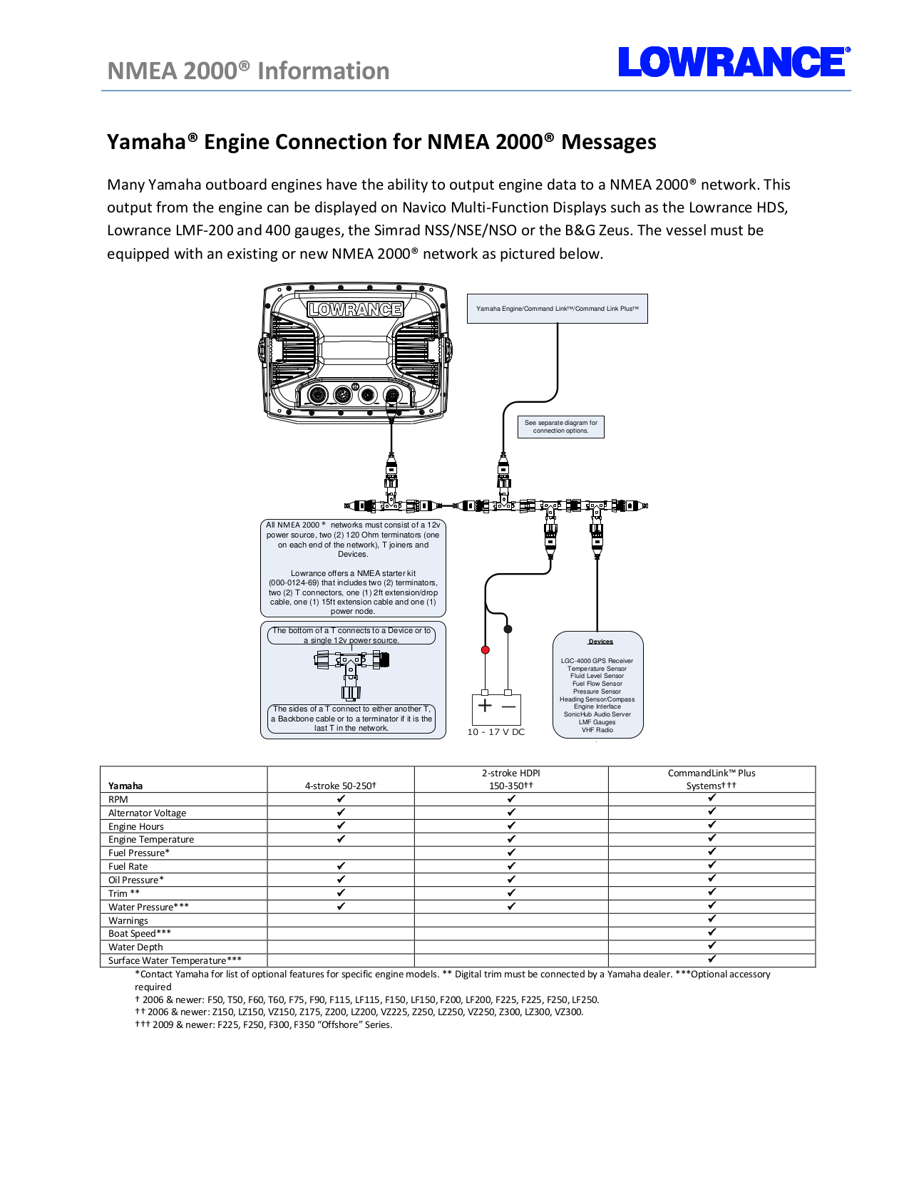 Yamaha Command Link Plus To Nmea 2000 Gateway Manual Network Wiring Diagrams Gemeco