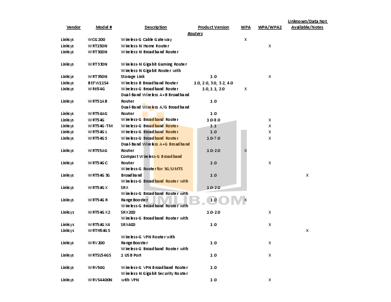 pdf for Belkin Router F5D6051 manual