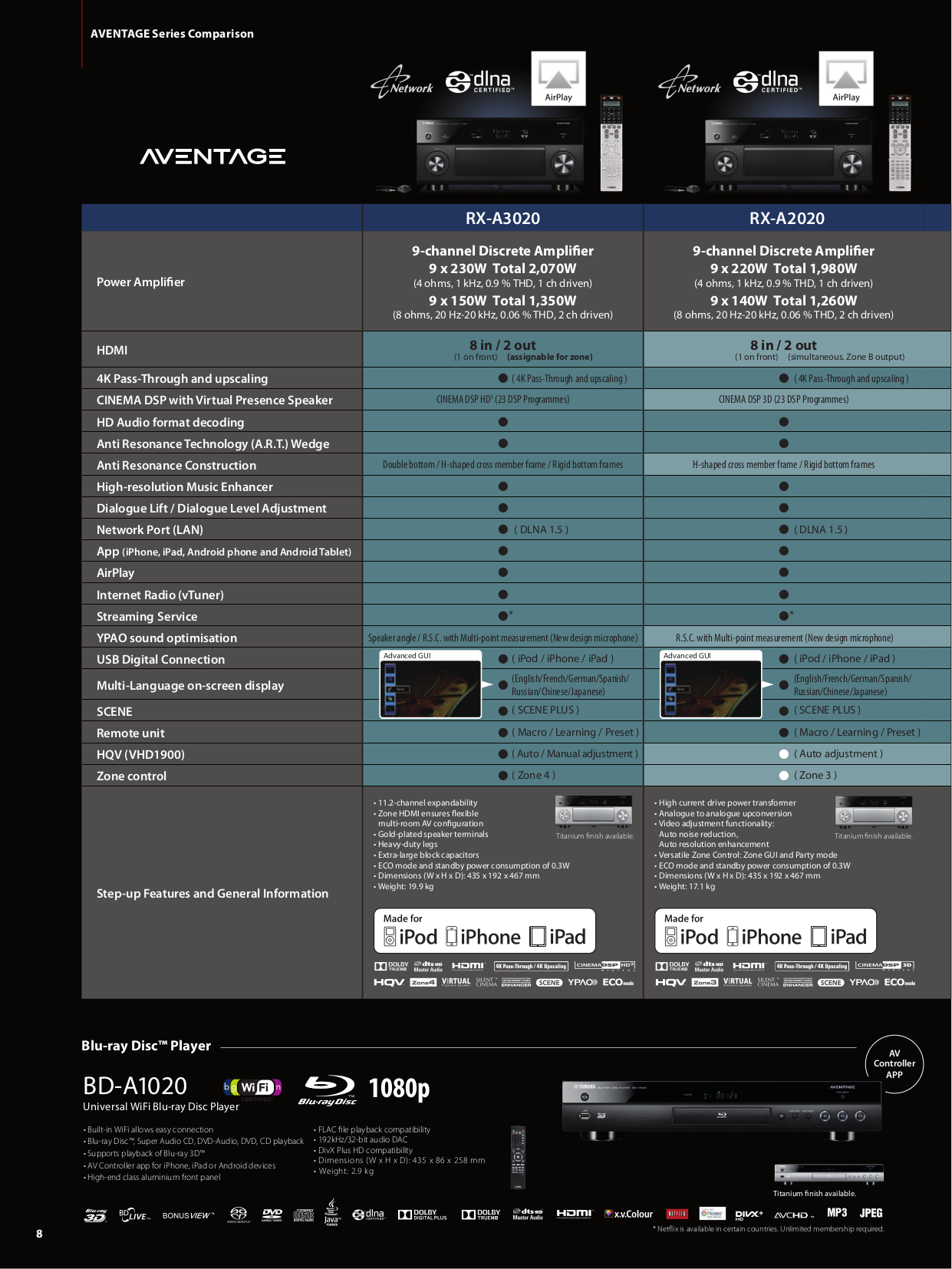 PDF manual for Yamaha Receiver RX-777