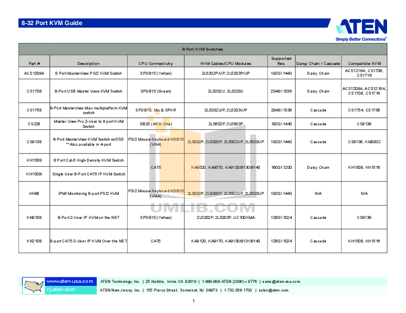 pdf for ATEN Switch MasterView ACS-1208A manual