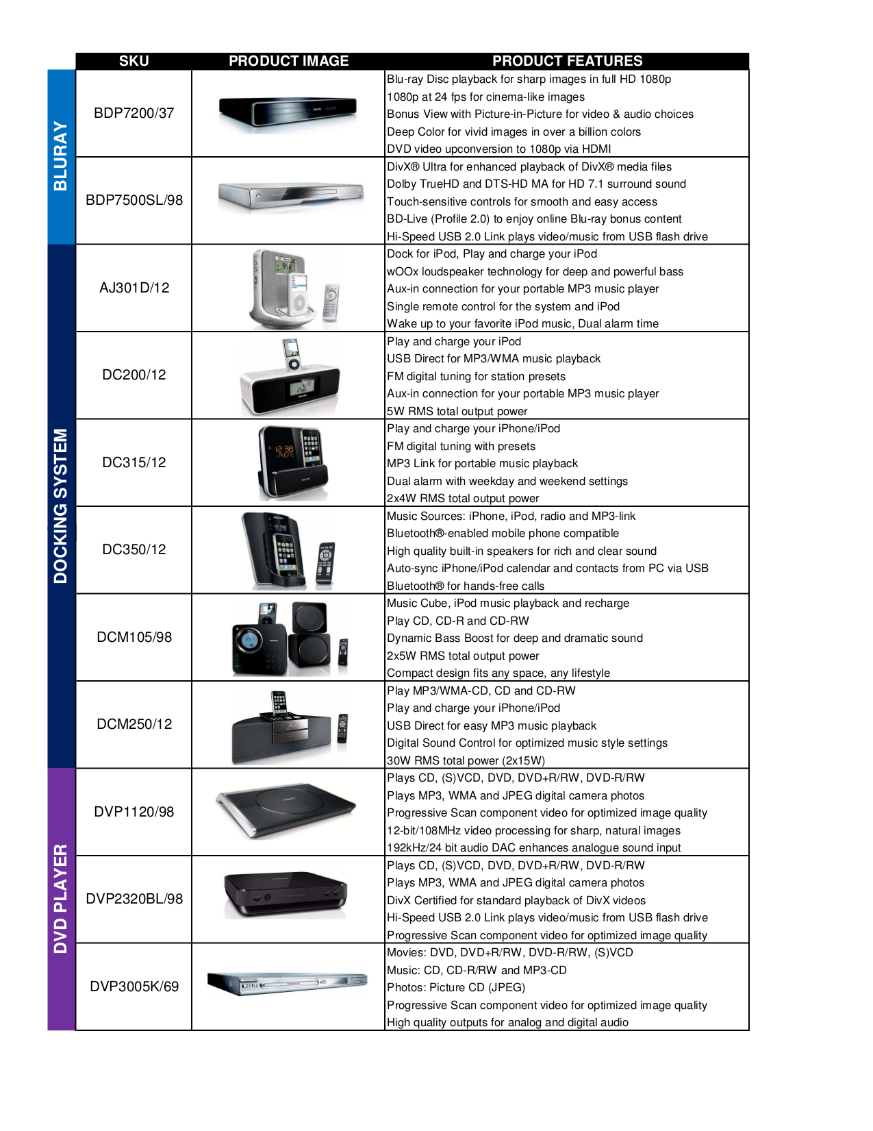 Philips Dc315 Manual Pdf Ebook Ducati E900 Cagiva Elefant Wiring Diagram Data Source Array For Mp3 Player Gogear Sa3015 Rh Umlib Com