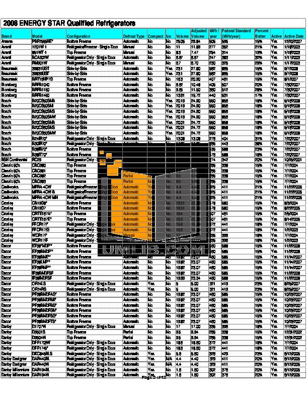 Frigidaire Refrigerator PHSC39EGS pdf page preview