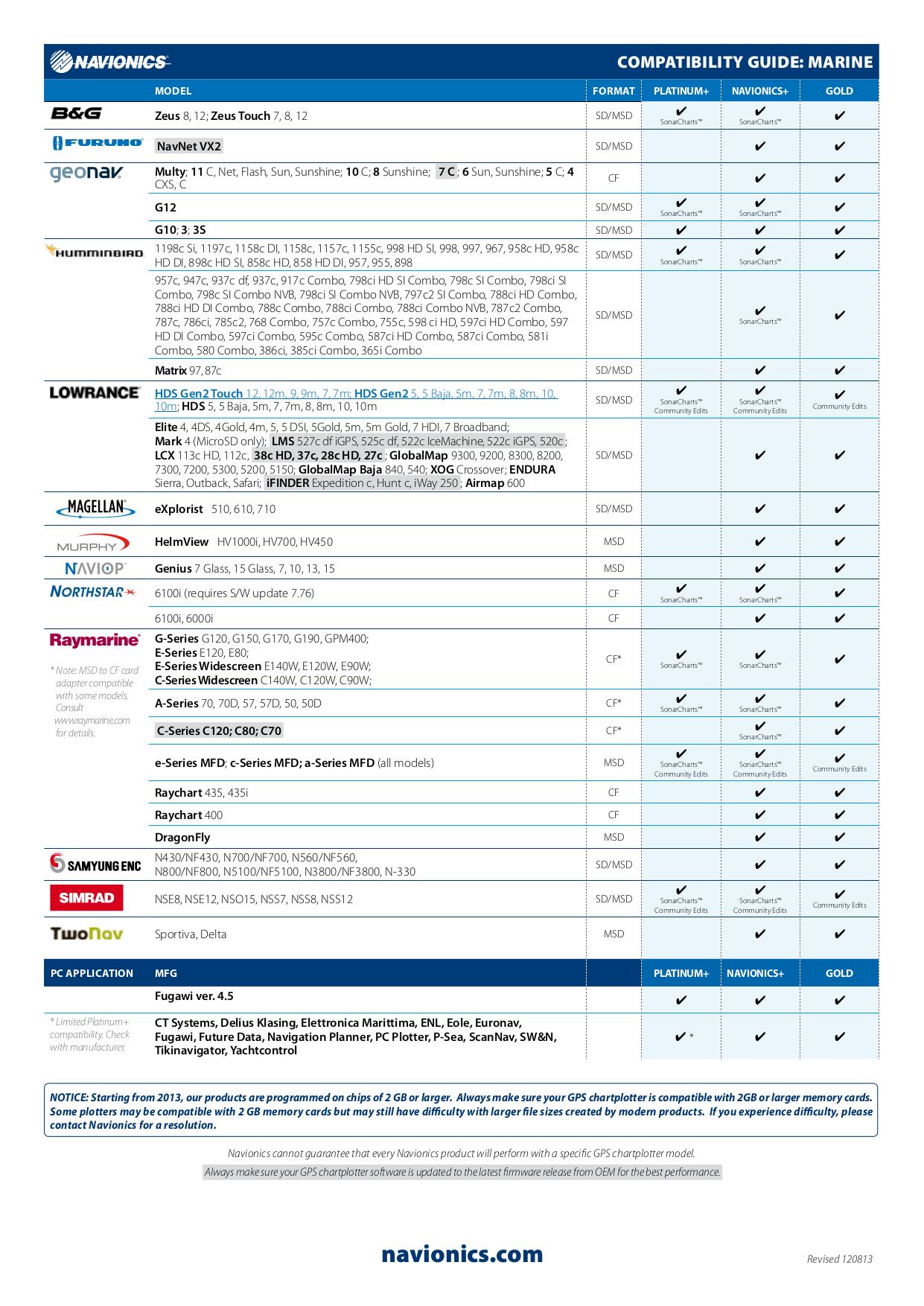 Download free pdf for Raymarine C Series C120W GPS manual