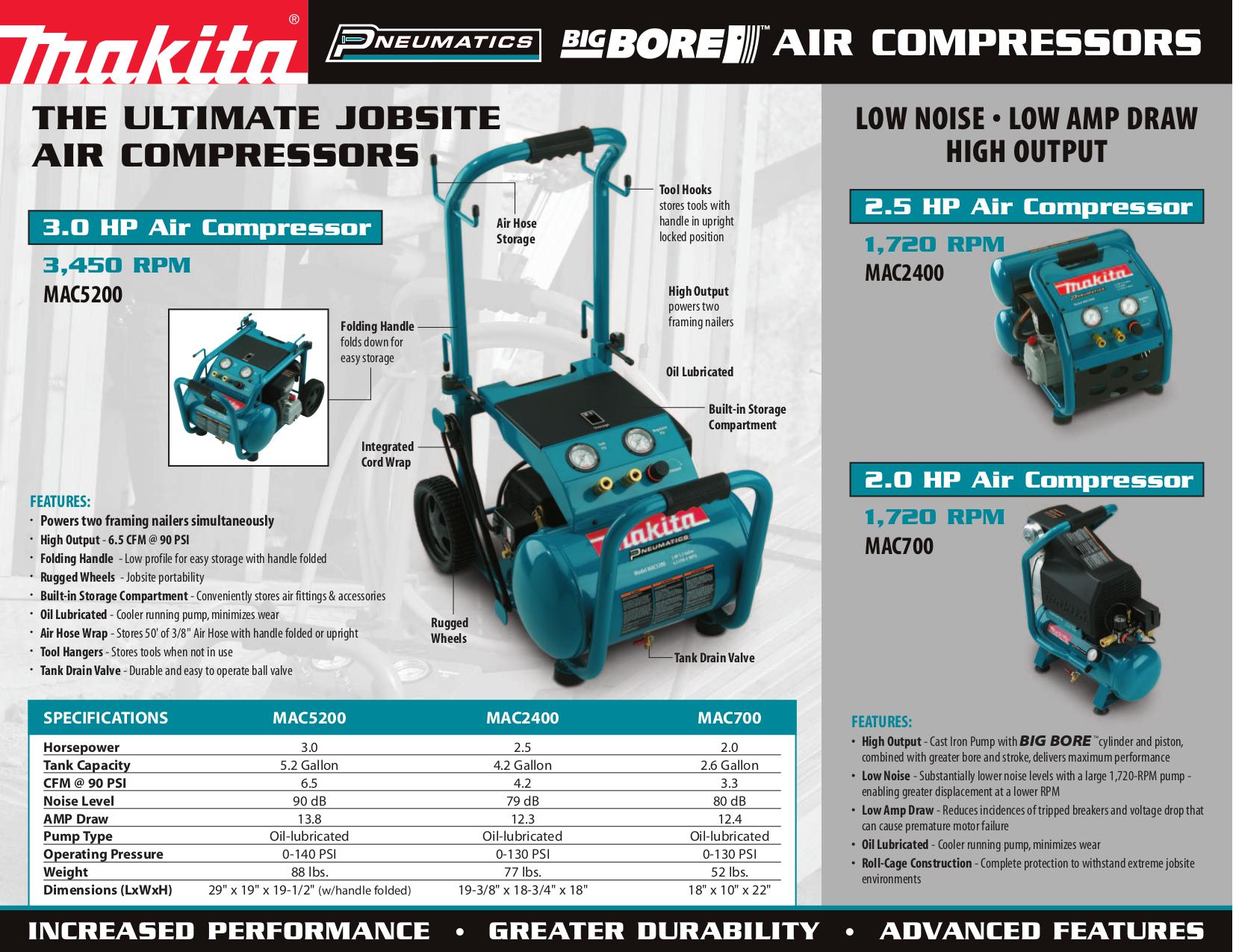 Download free pdf for Makita MAC700 Air Compressor Other manual