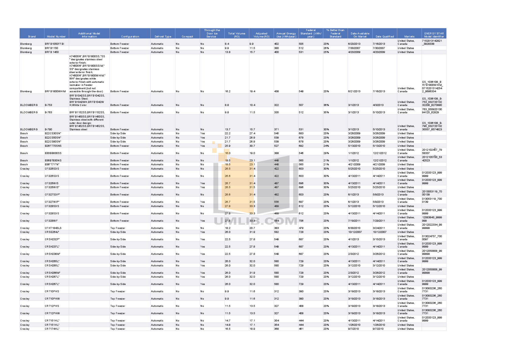 Frigidaire Refrigerator FRS3HR35K pdf page preview