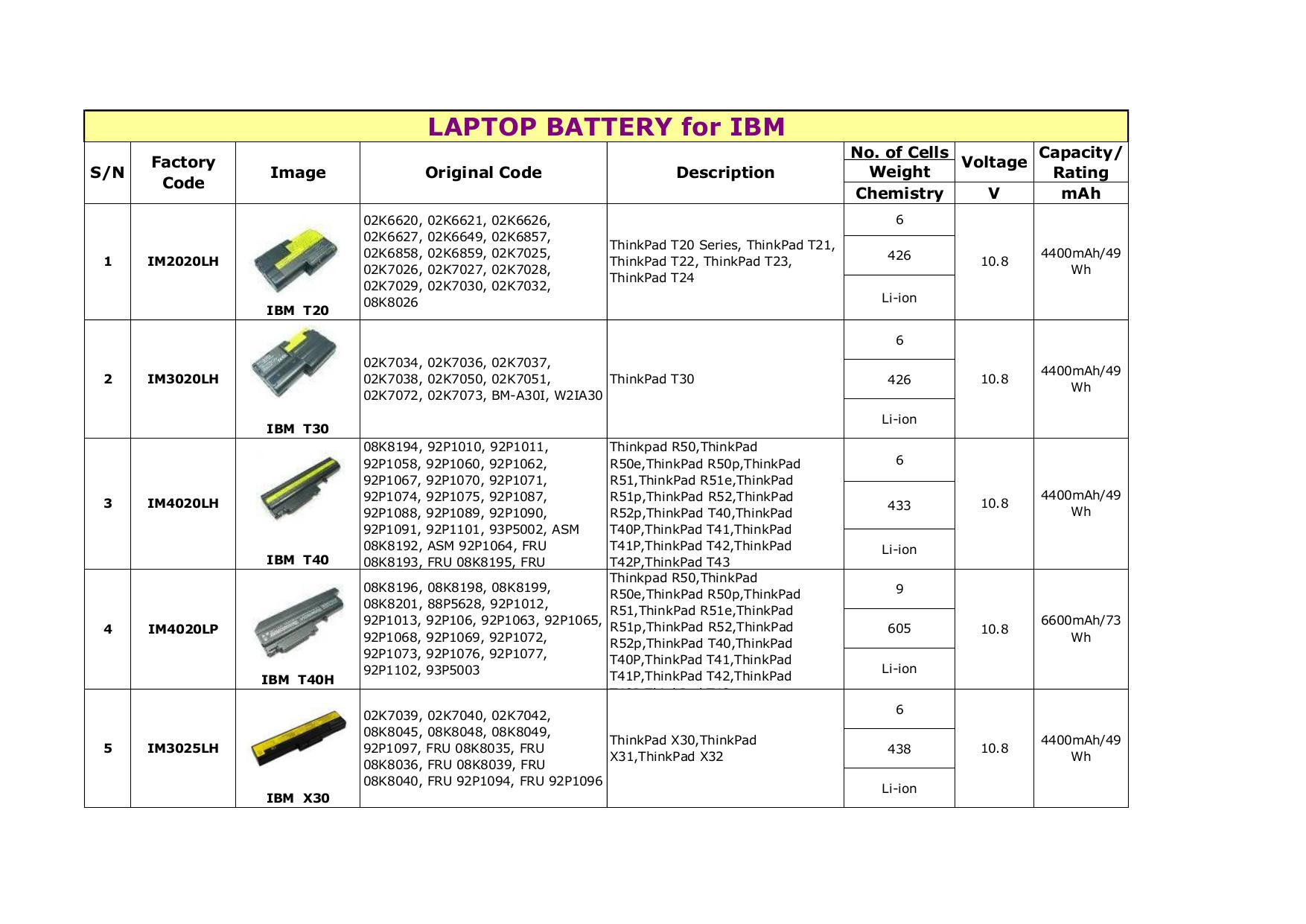 pdf for IBM Laptop ThinkPad X22 manual