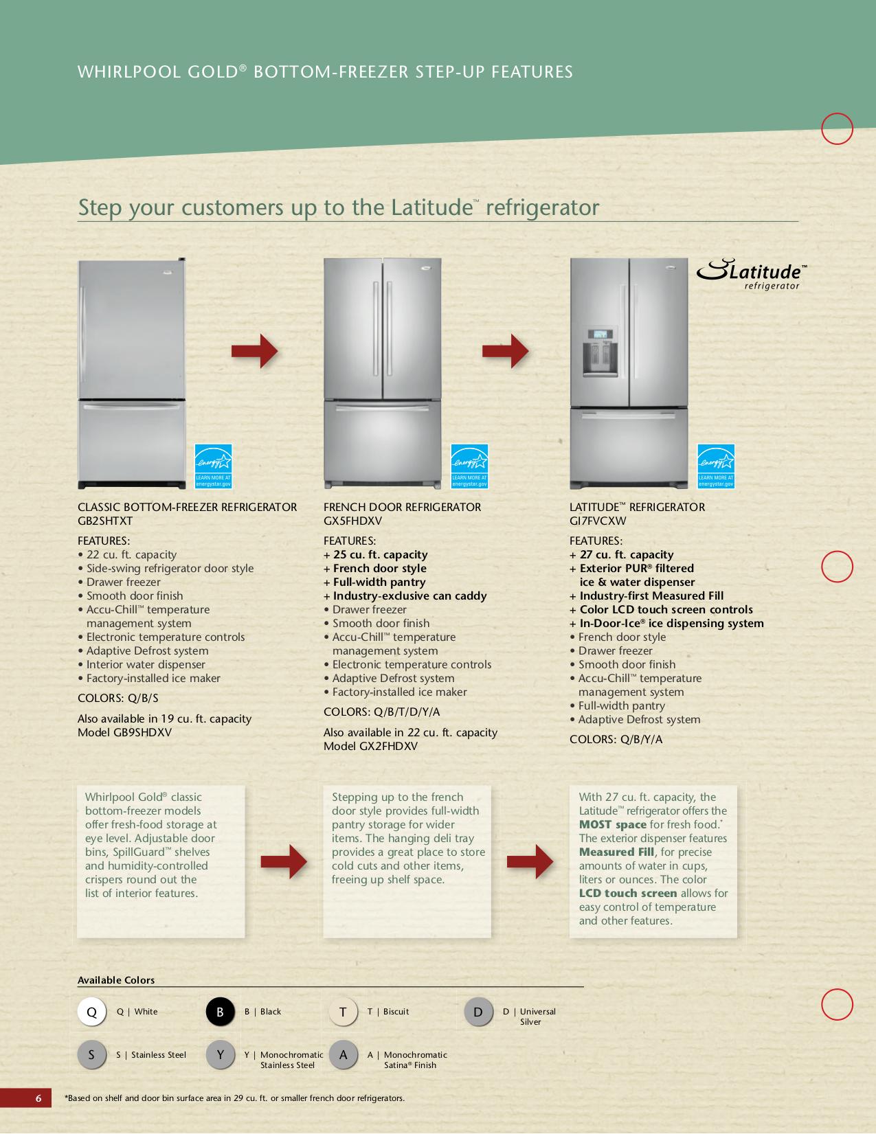 Gx5fhdxv Whirlpool Refrigerator Schematic Diagram Electrical Wiring For Gx5fhdxvb Pdf Manual Gold Dishwasher