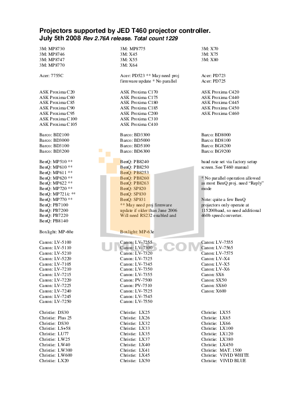 pdf for Benq Projector PB8250 manual