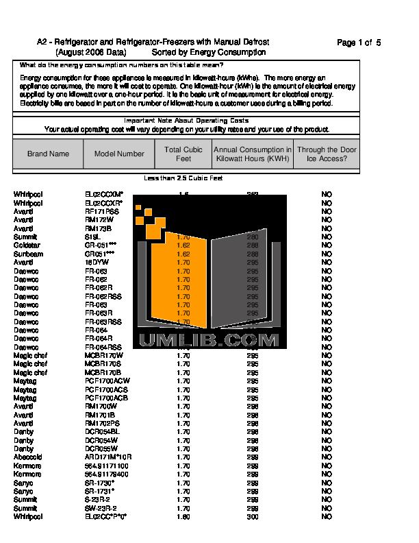 pdf for Avanti Refrigerator RF171PSS manual