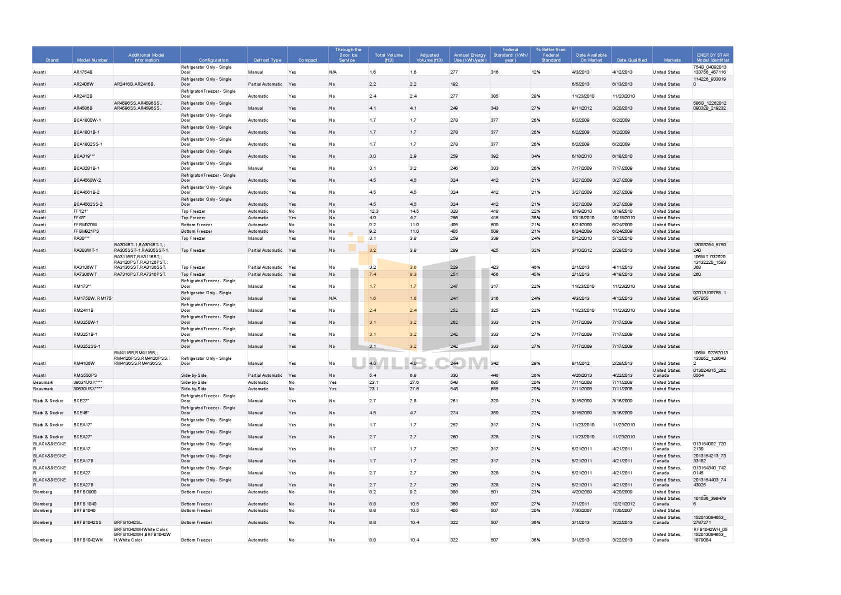 Frigidaire Refrigerator FFHT1817LS pdf page preview