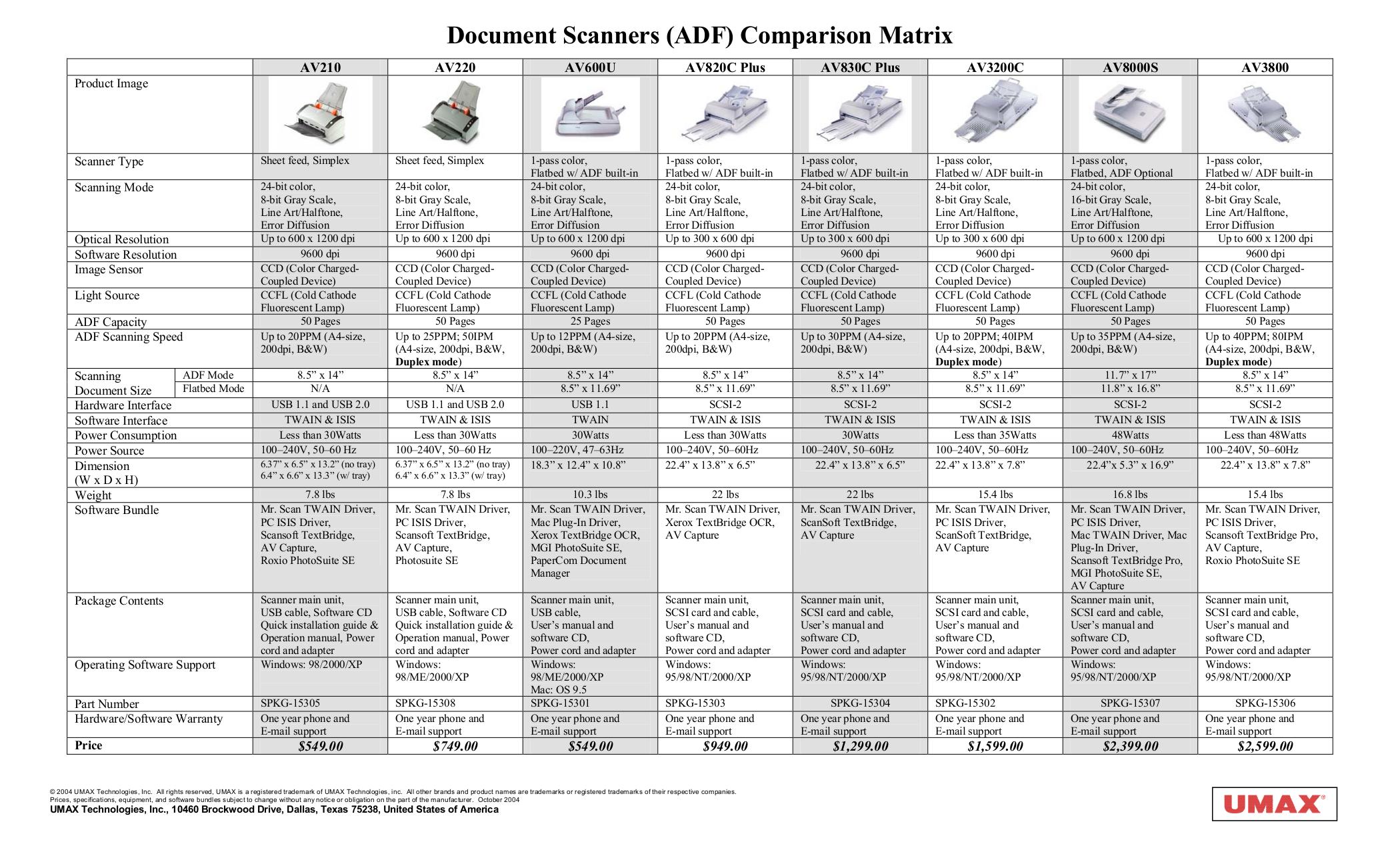 pdf for Umax Scanner AV220 manual