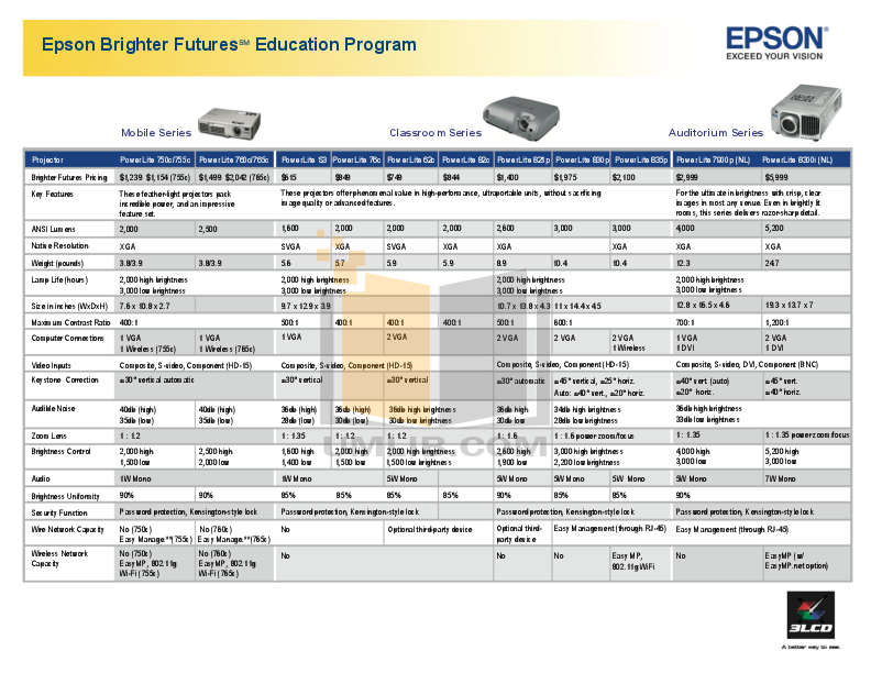 pdf for Epson Projector PowerLite 62c manual