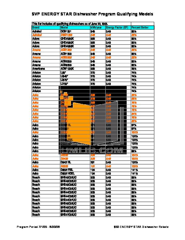 pdf for Equator Dishwasher WB65 manual