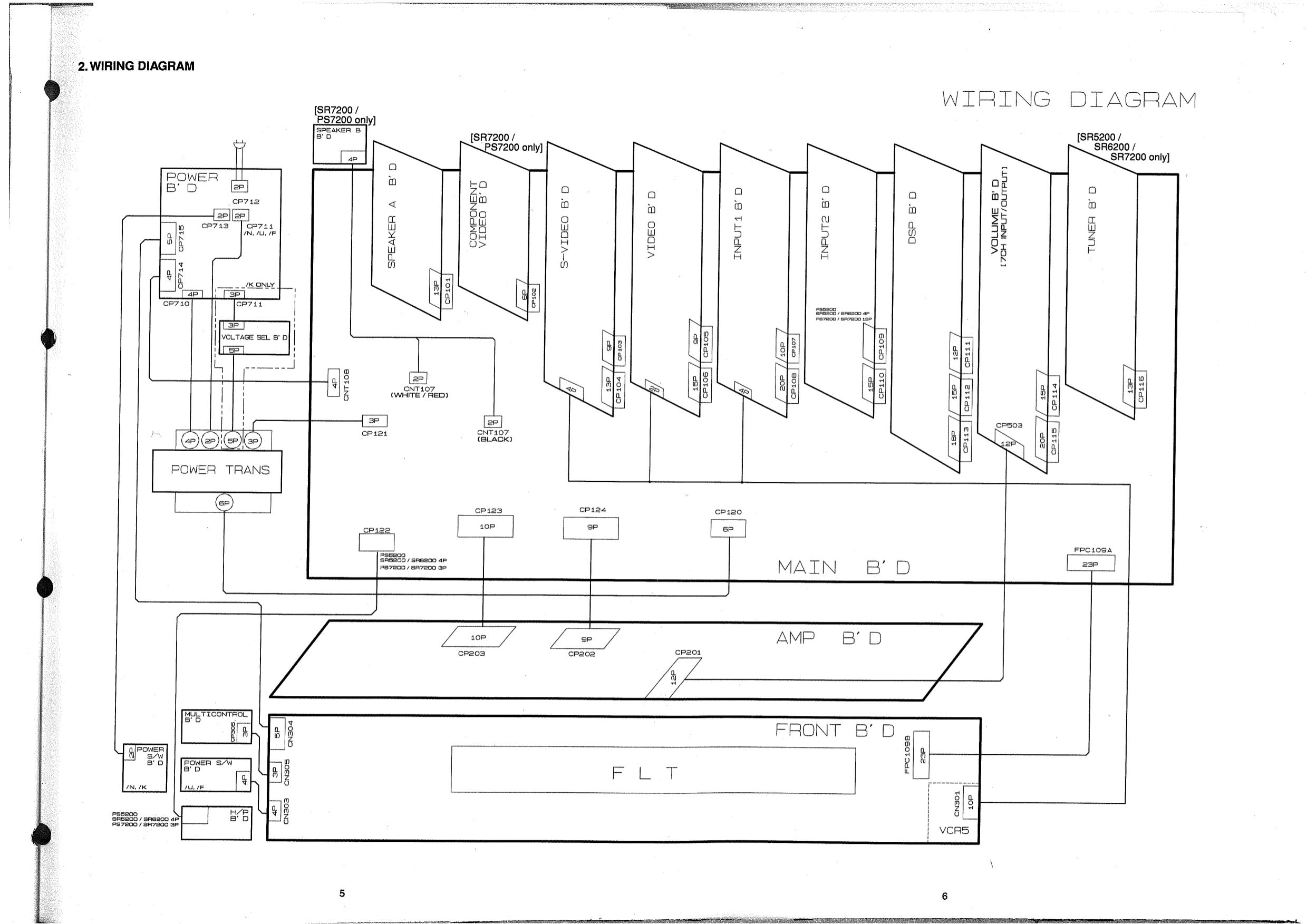 pdf for Marantz Receiver SR5200 manual