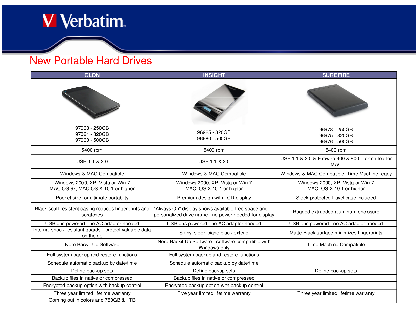 pdf for Verbatim Storage 96638 manual
