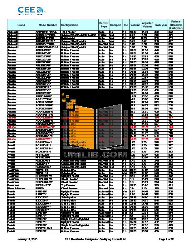 pdf for Avanti Refrigerator BCA1800W manual