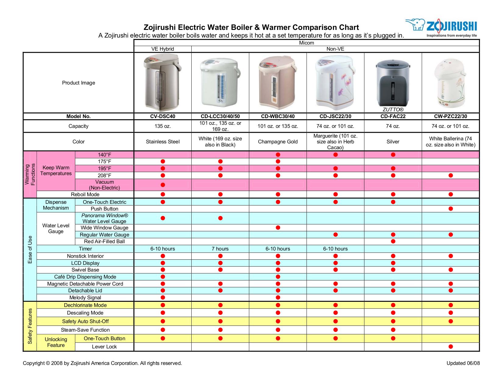 pdf for Zojirushi Other CD-EPC30 Electric Dispensing Pot manual