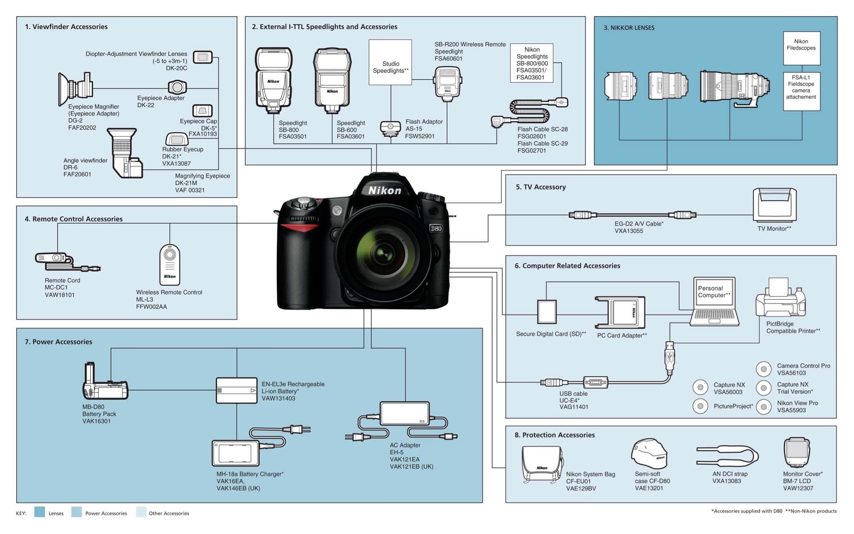 pdf for Nikon Other DK-21M eyepiece manual