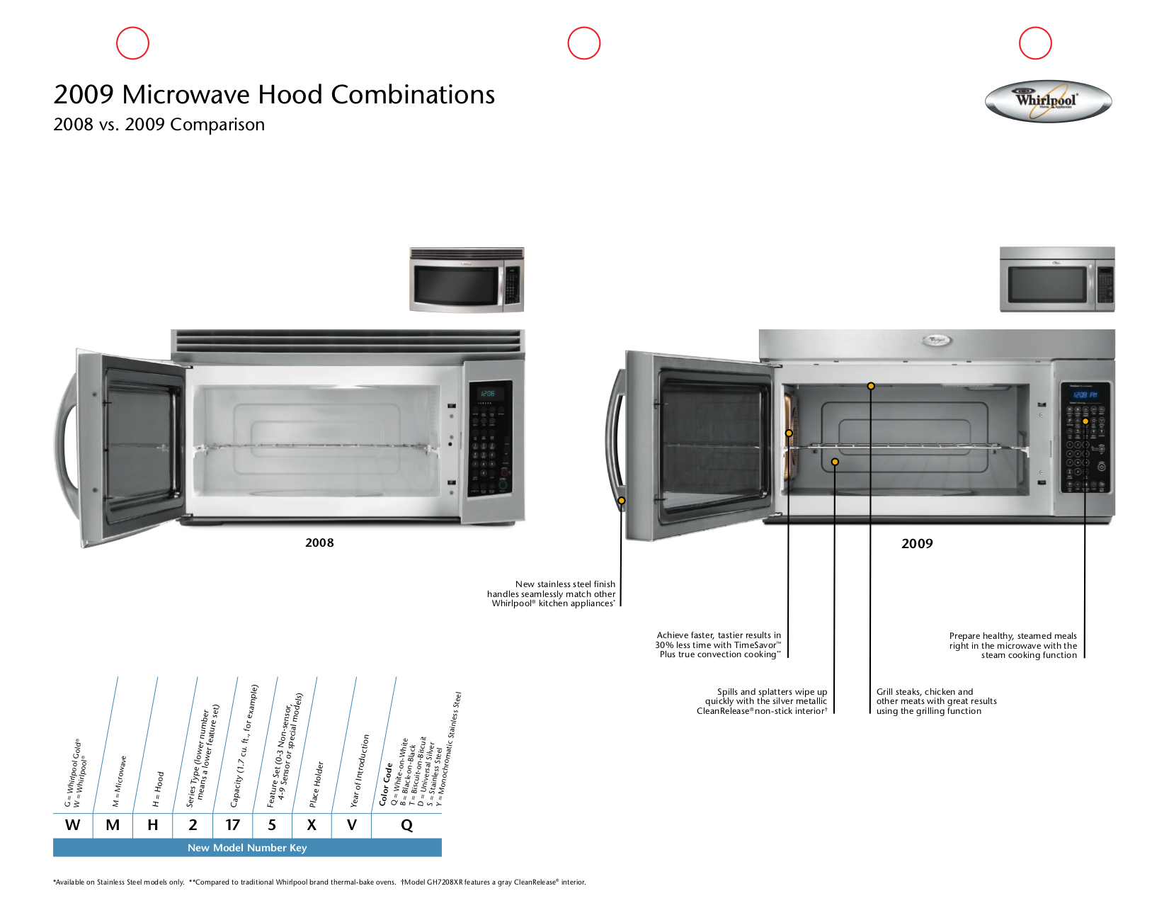 pdf for Whirlpool Microwave MH2175XS manual