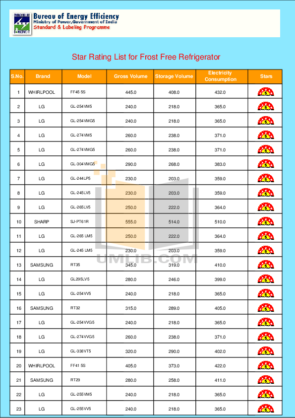 pdf for Haier Refrigerator HRF-368A manual