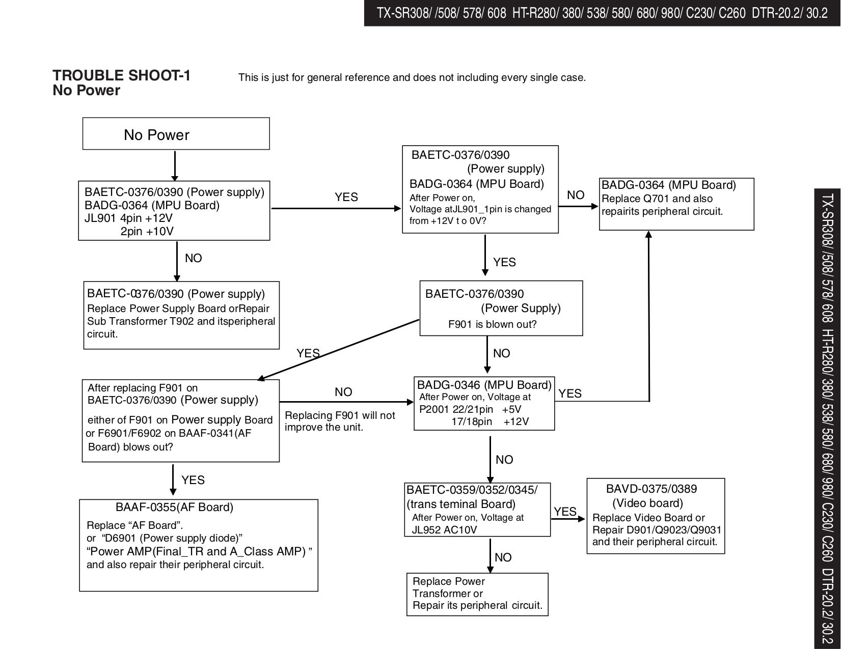 PDF manual for Onkyo Receiver HT-R490