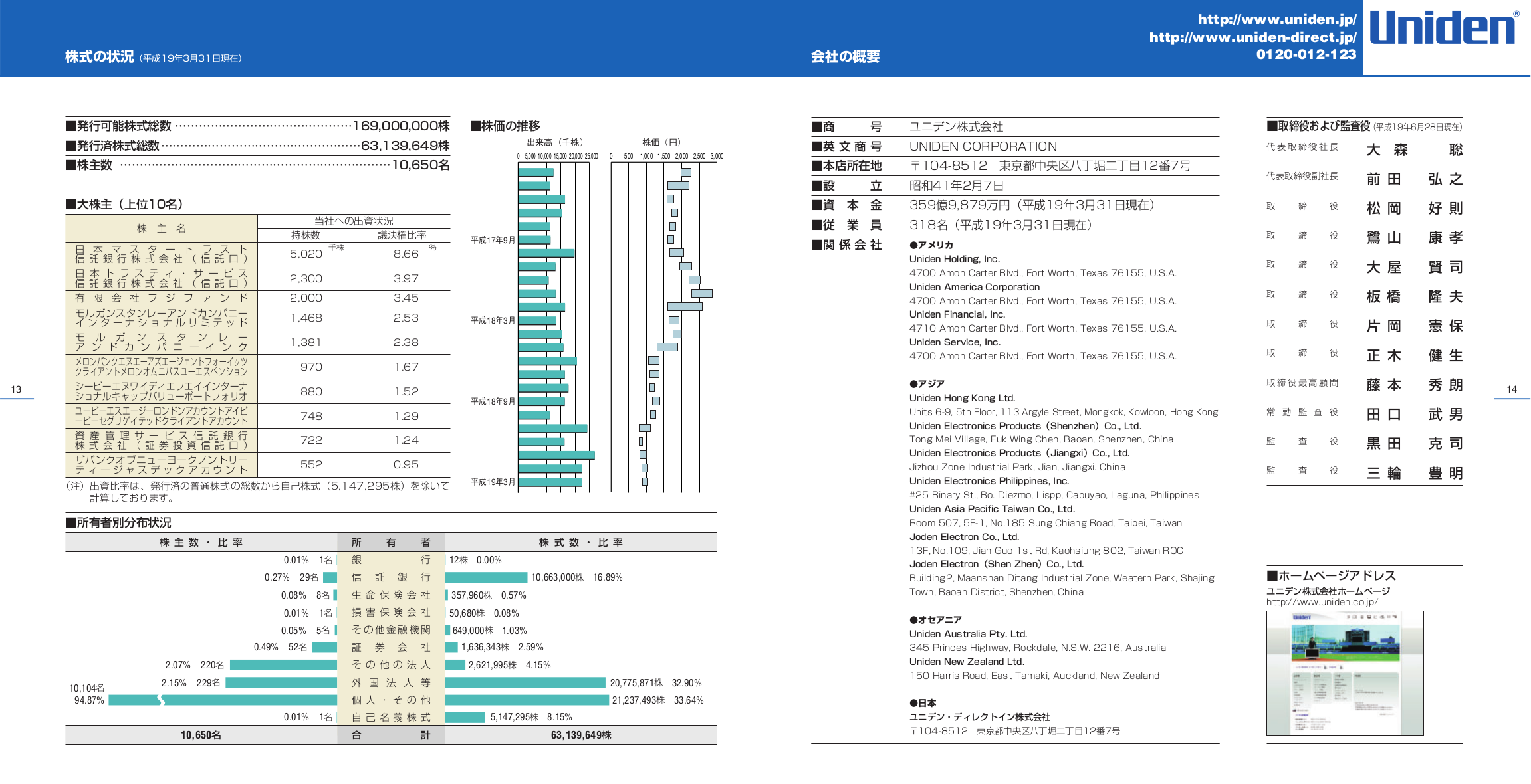 Uniden Digital Camera UDC5M pdf page preview