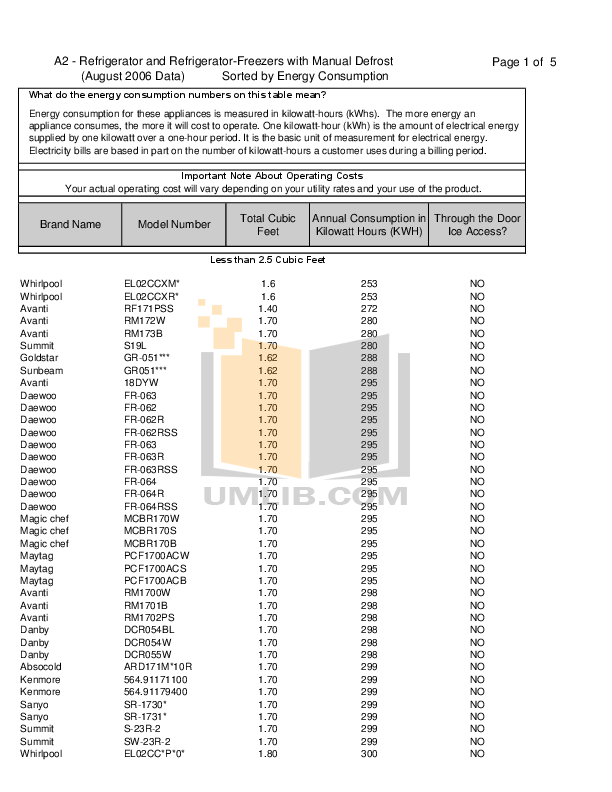 pdf for Avanti Refrigerator RM4589SS manual