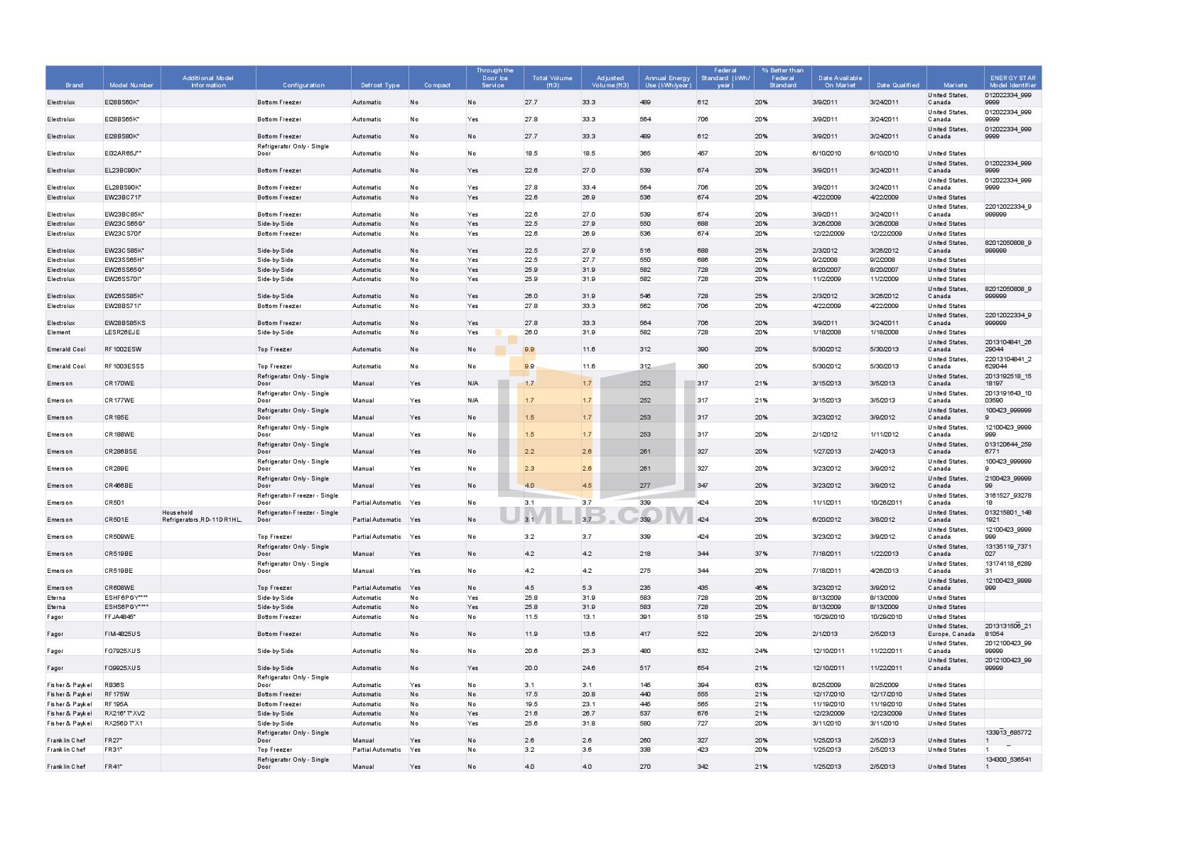 Avanti Refrigerator AR1733B pdf page preview
