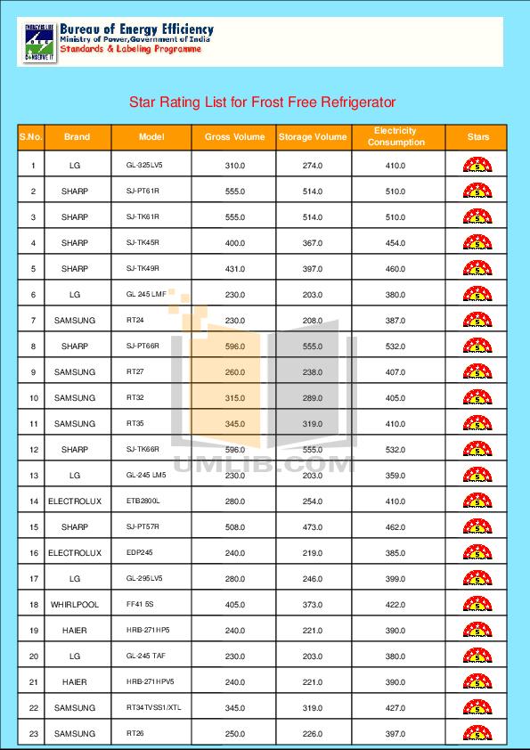 pdf for Haier Refrigerator HRF-280 manual