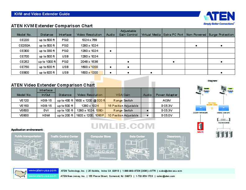 pdf manual for aten other ce 700 kvm extender rh umlib com Online User Guide User Guide Template