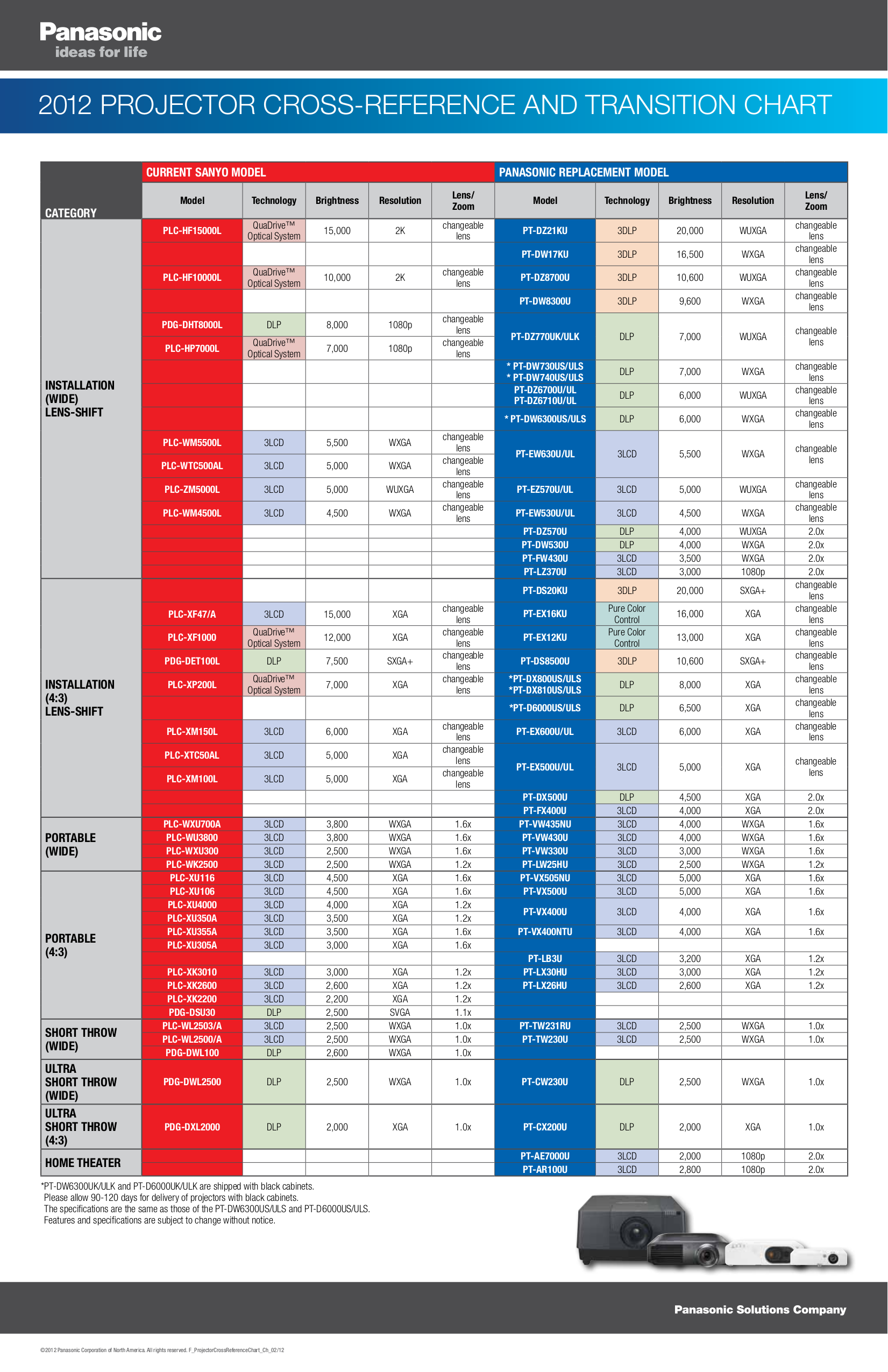 pdf manual for panasonic projector pt d6000us sanyo plv-z2 projector manual sanyo plc-xu73 projector manual