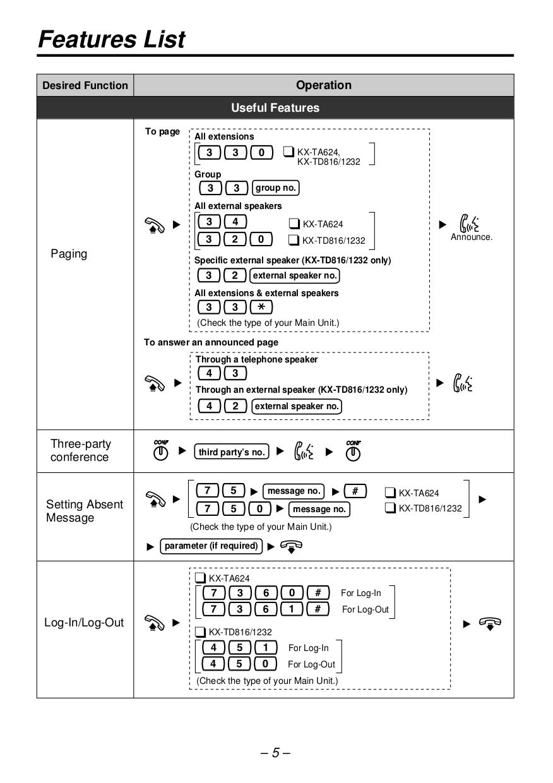 kx t7730 user guide online user manual u2022 rh pandadigital co panasonic kx-t7730 user guide panasonic kx t7630 user guide