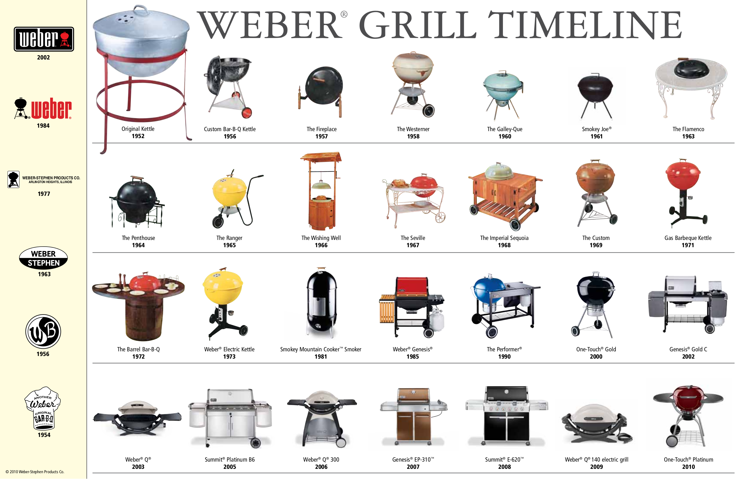 pdf manual for weber grill e 620. Black Bedroom Furniture Sets. Home Design Ideas