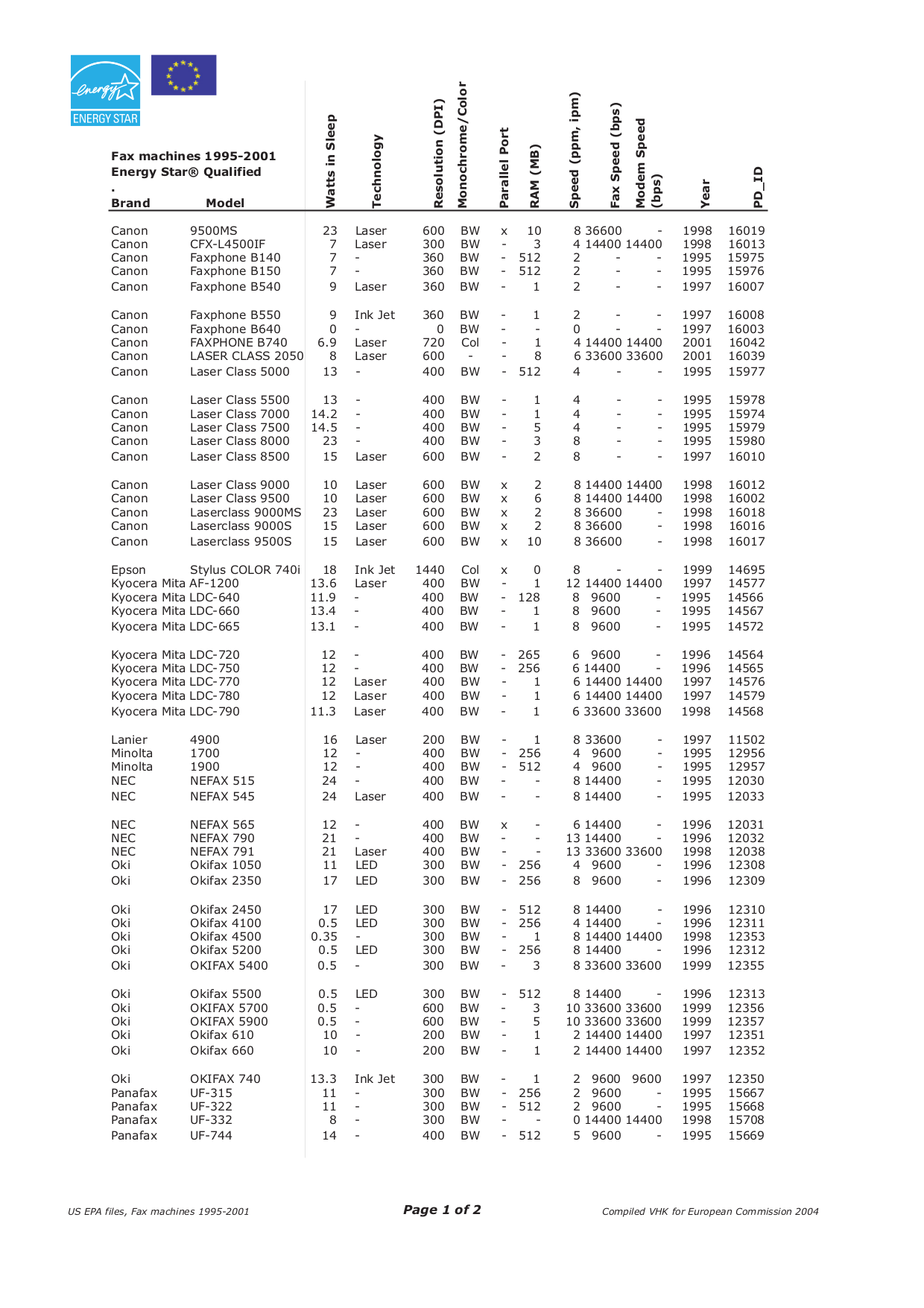 pdf to fax machine