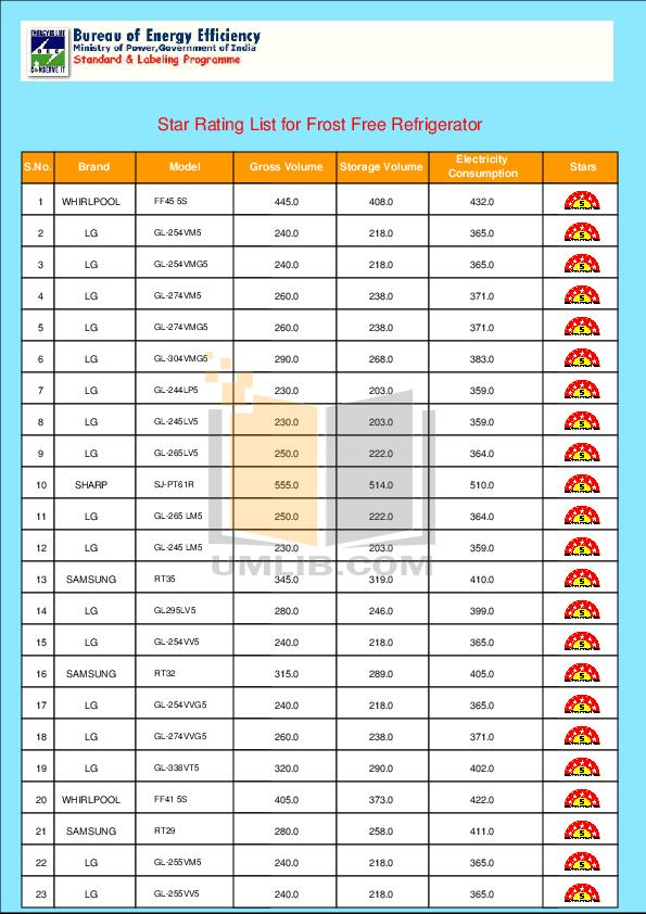 pdf for Haier Refrigerator HRF-350 manual
