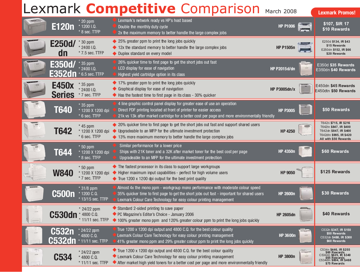 pdf for Lexmark Printer T642dn manual