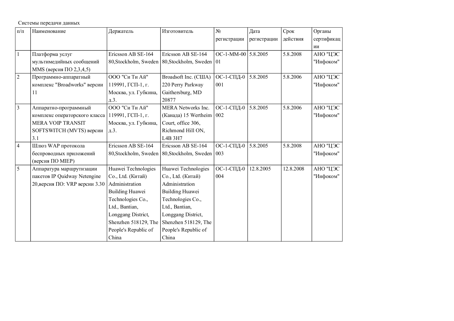 pdf for Quintum Other DX Series DX4096 Gateways manual