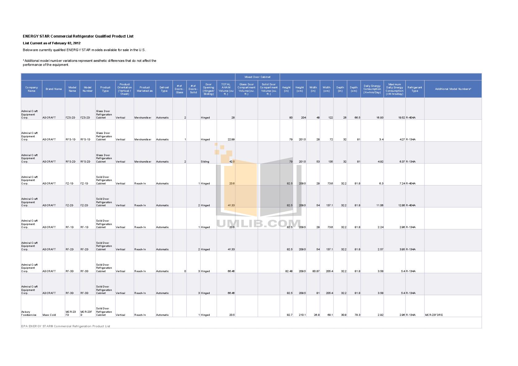 pdf for Delfield Refrigerator SSR3S-GH manual