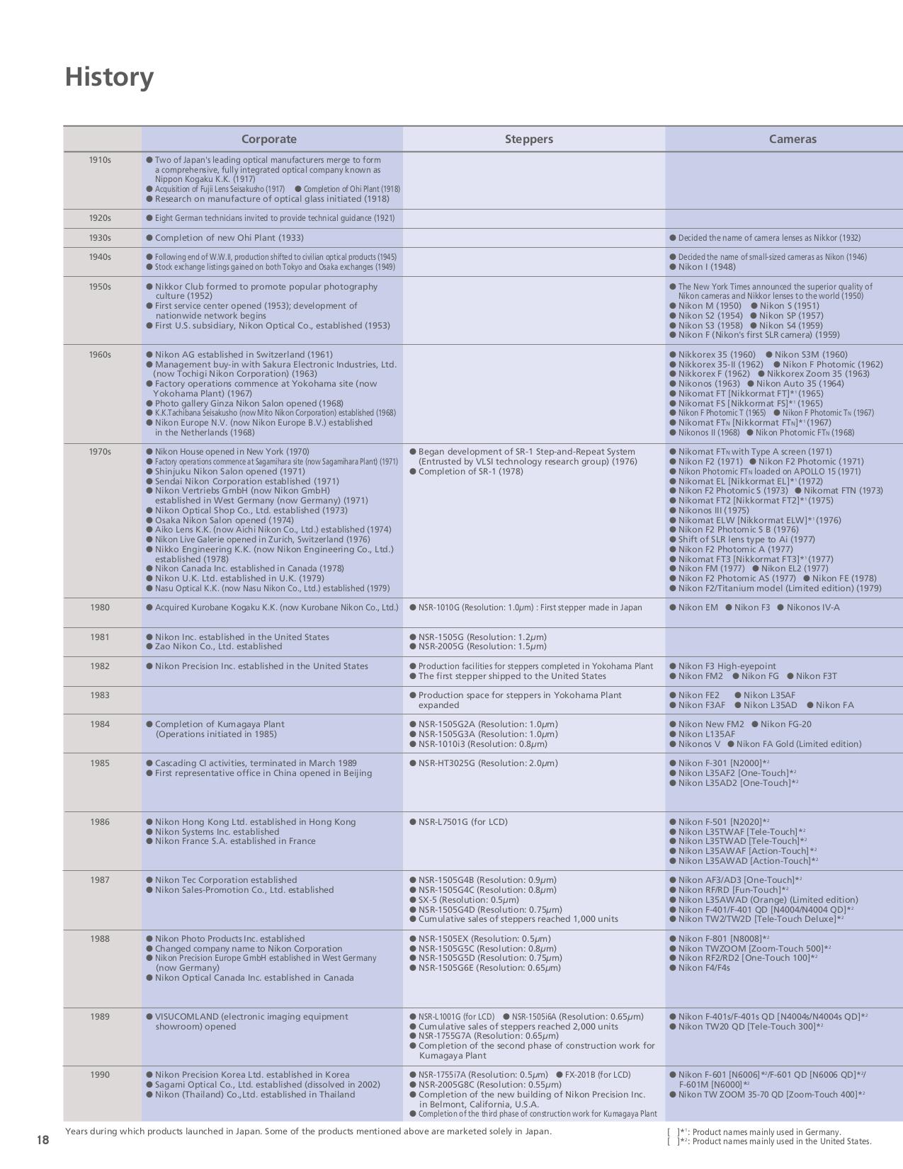 pdf for Nikon Scanner LS-4500AF manual