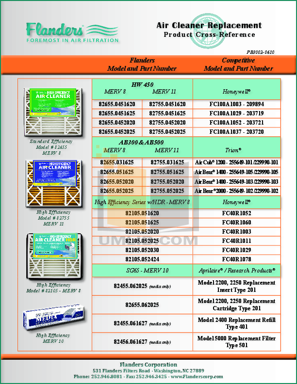 pdf for Aprilaire Air Purifier 2250 manual
