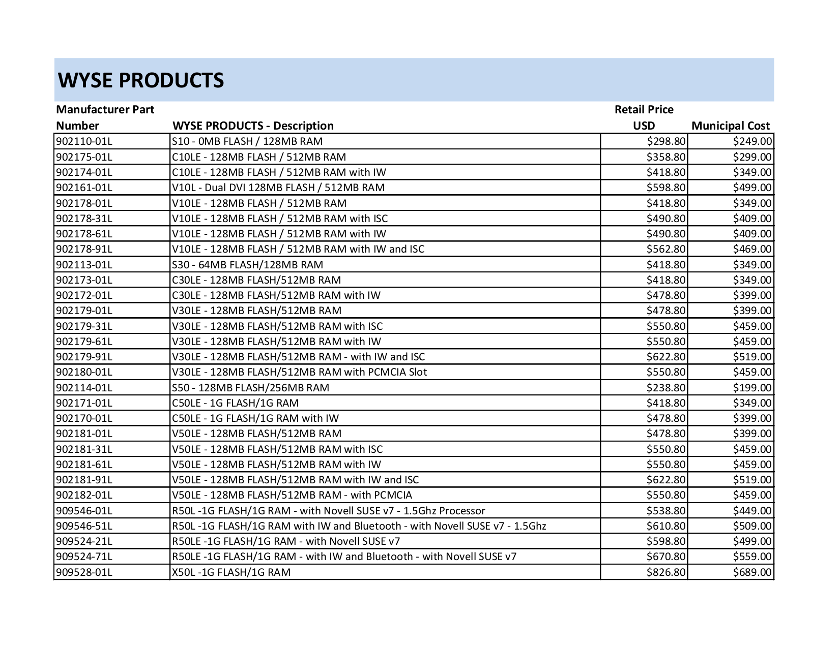 pdf for Wyse Desktop C50LE manual